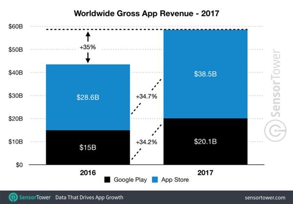 2017年 人们在APP花上了将近600亿美元