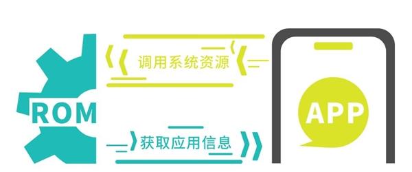 """微信开放HC性能优化框架:解决手机""""卡成狗"""""""